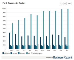 Ford's Revenue by Region