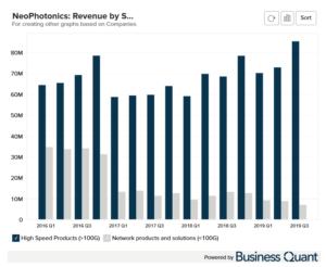 Lumentum's Revenue by Segment