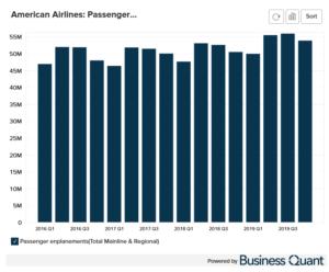 American Airline's Passenger Enplanements