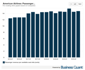 American Airline's Passenger Revenue Per Average Seat Mile