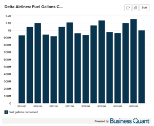 Delta Airline's Fuel Consumed