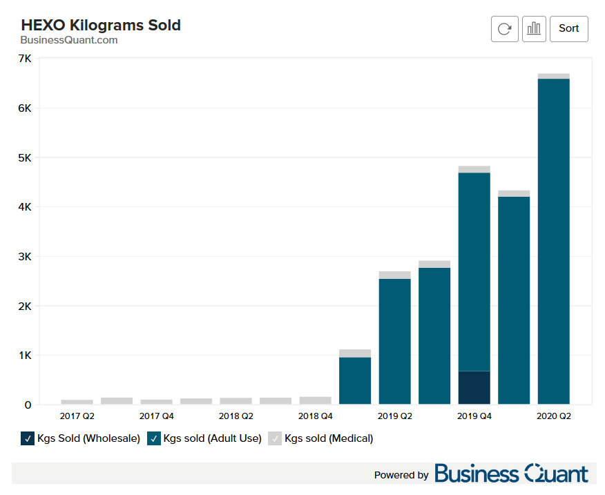 HEXO's Kilograms Sold for Medical Wholesale and Adult Use Cannabis