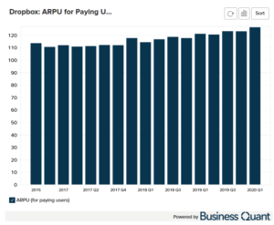Dropbox's Average Revenue Per Paying User