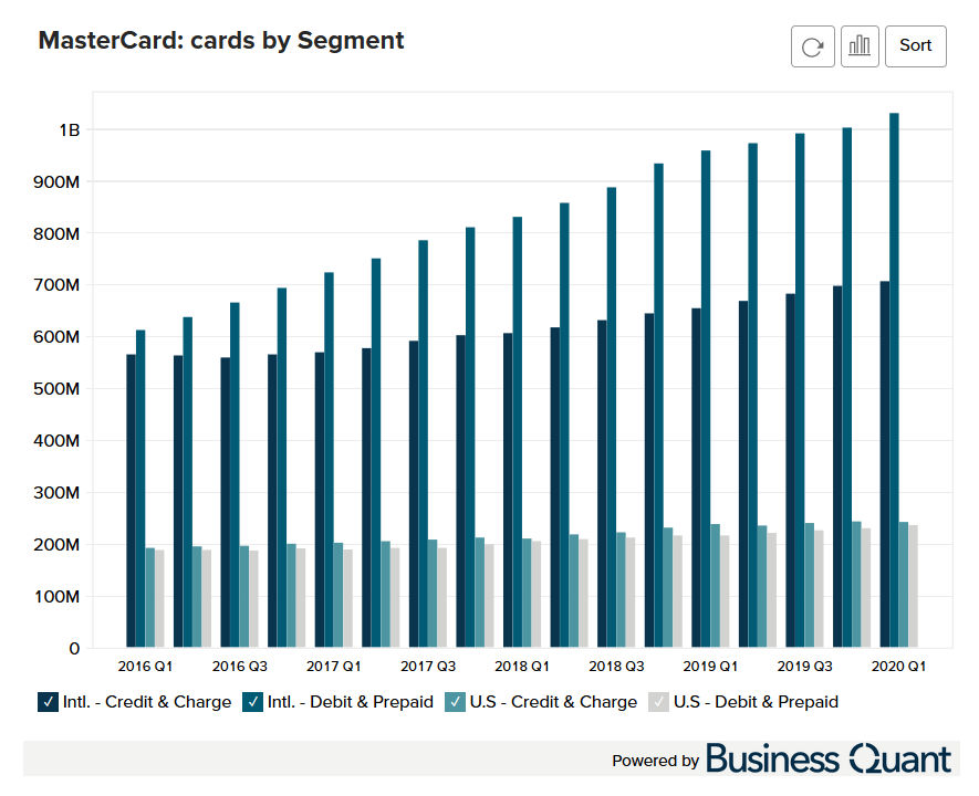 MasterCard's Cards by Segment