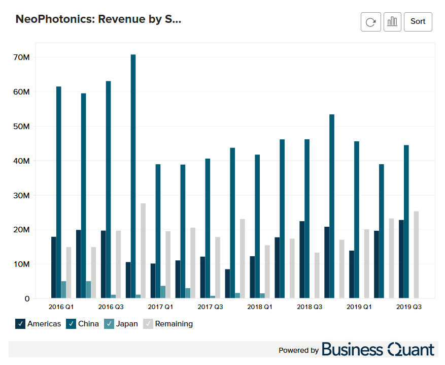 NeoPhotonics's Revenue by Region (Ship to Location)