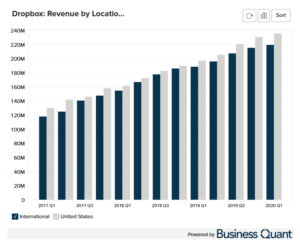 Dropbox's Revenue by Customer Location
