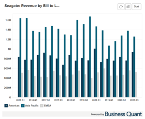 Seagate's Revenue by Region Bill-to-Location