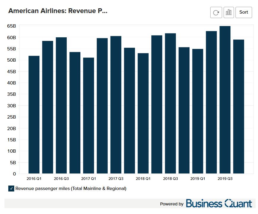 American Airline's Revenue Passenger Miles