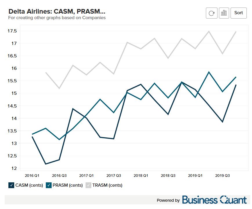 Delta Airline's CASM TRASM and PRASM