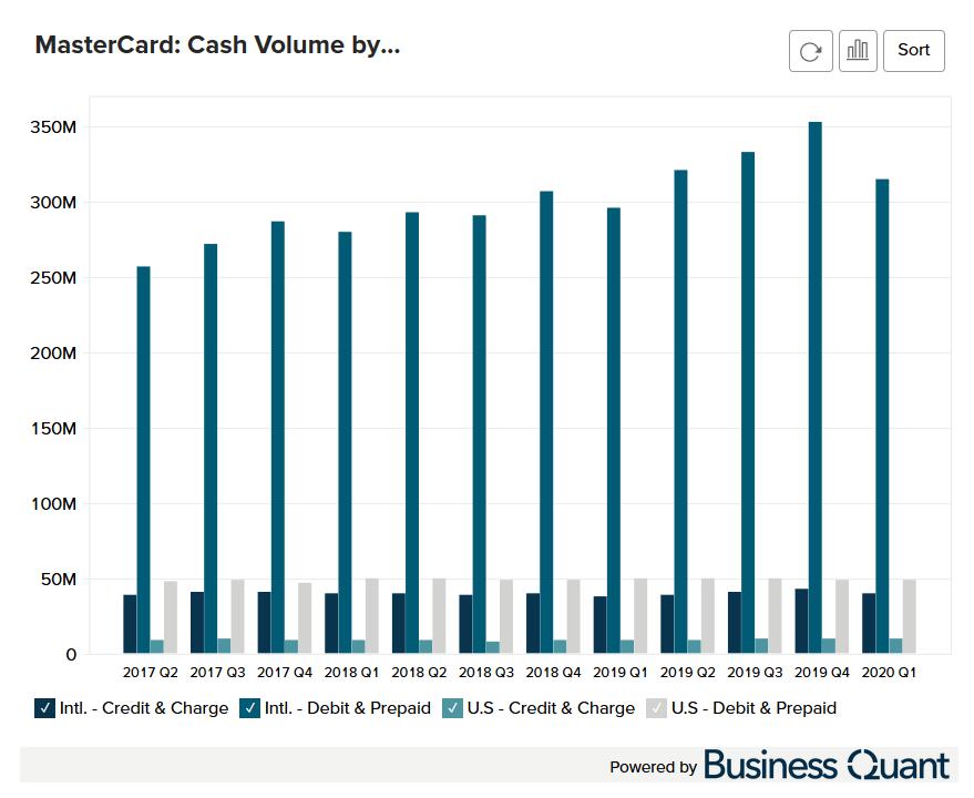 MasterCard's Cash Volume by Segment