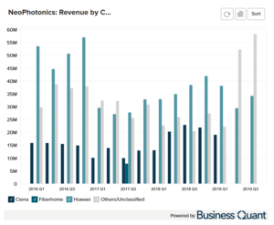 NeoPhotonic's Revenue by Customer Worldwide