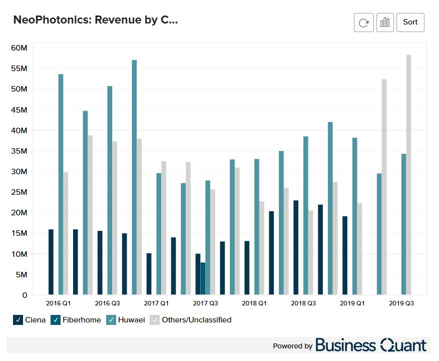 NeoPhotonic's Revenue by Customer Worldwide