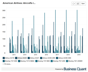American Airline's Mainline and Regional Aircrafts
