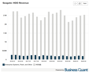 Seagate's HDD Revenue