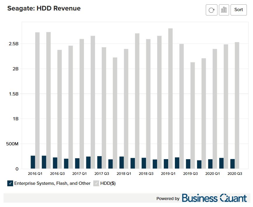 Seagate's HDD Revenue