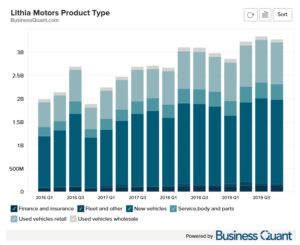 Lithia Motor's Revenue by Product Category
