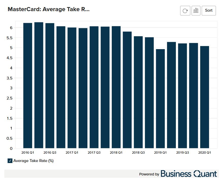 MasterCard's Average Take Rate