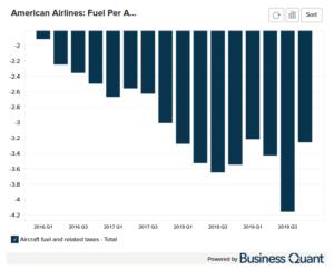 American Airline's Fuel Per Average Seat Mile