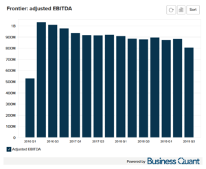 Frontier Communication's Adjusted EBITDA