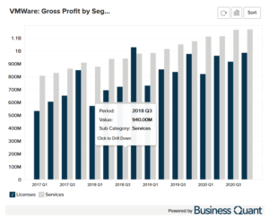 Vmware's Gross Profit by Segment