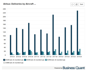 Airbus's Deliveries by Aircraft Type
