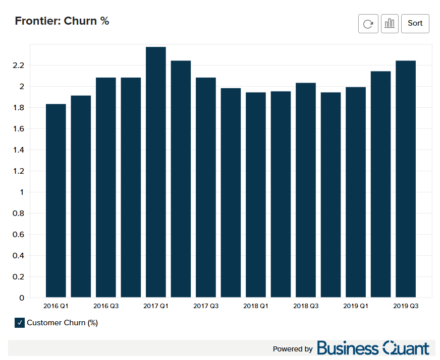 Frontier Communication's Churn Rate