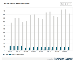 Delta Airlines's Revenue by Segment