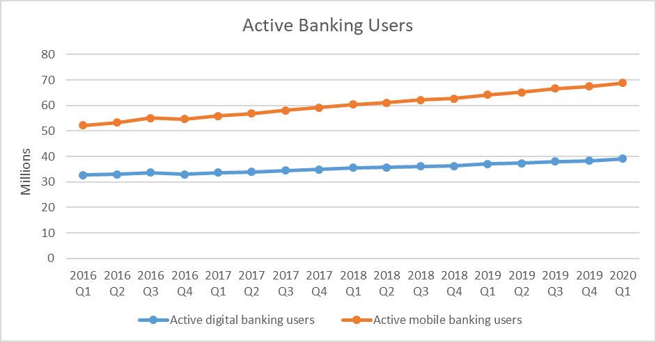 Bank of America active users
