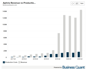 Aphria's Revenue and Production Costs