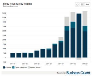 Tilray's Revenue by Region