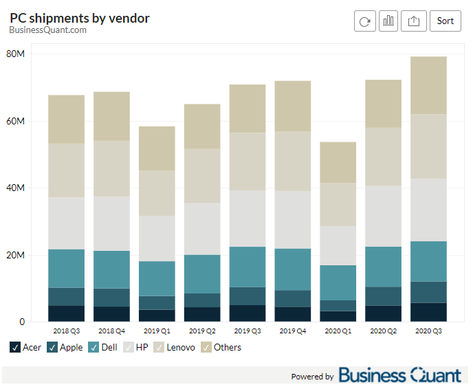 PC shipments by Vendor