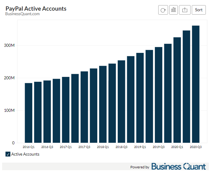 PayPal's Active Accounts