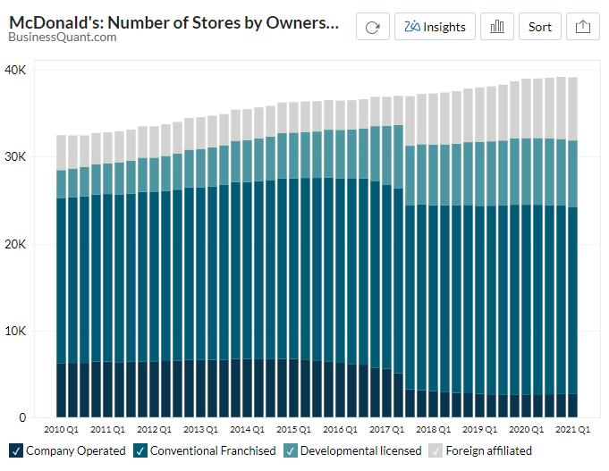 McDonald's Number of Stores Worldwide