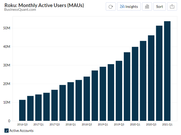 Roku's Monthly Active Users