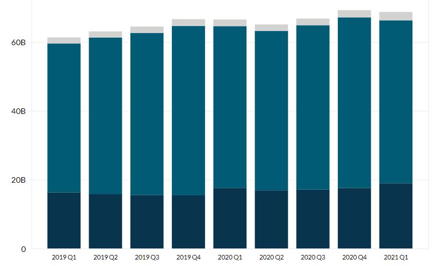 CVS' Revenue Breakdown