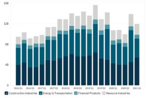 Caterpillar's Revenue Breakdown by End-Market