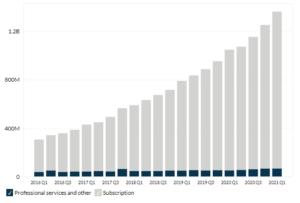 ServiceNow's Revenue by Segment
