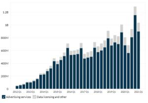 Twitter's Revenue by Segment