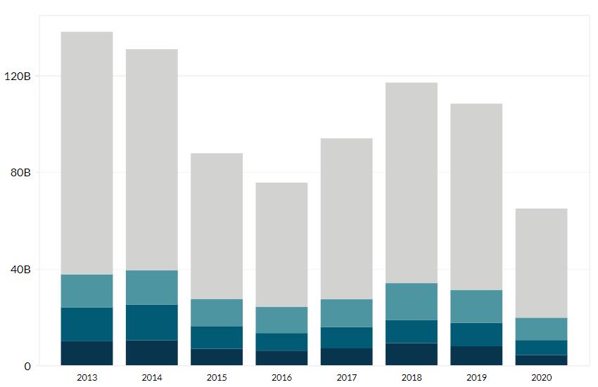 Valero's Revenue by Region